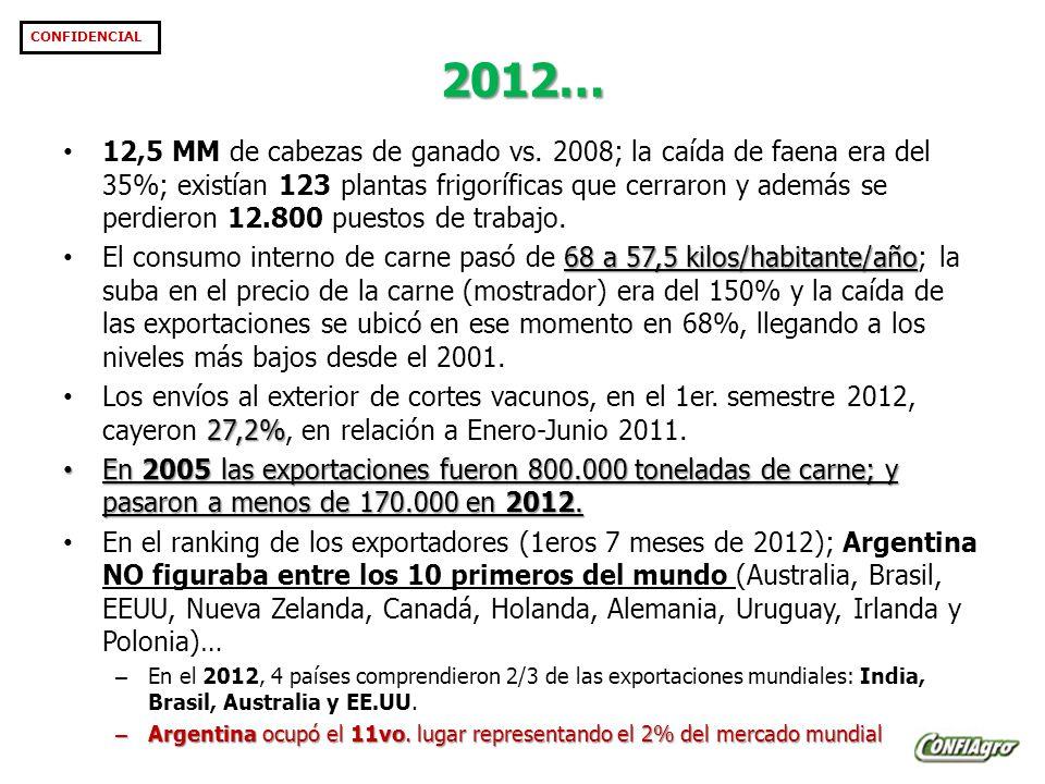 2012… CONFIDENCIAL 12,5 MM de cabezas de ganado vs.