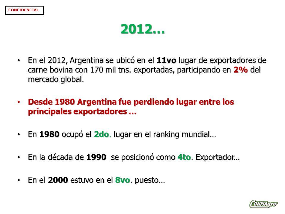 2012… CONFIDENCIAL En el 2012, Argentina se ubicó en el 11vo lugar de exportadores de carne bovina con 170 mil tns.