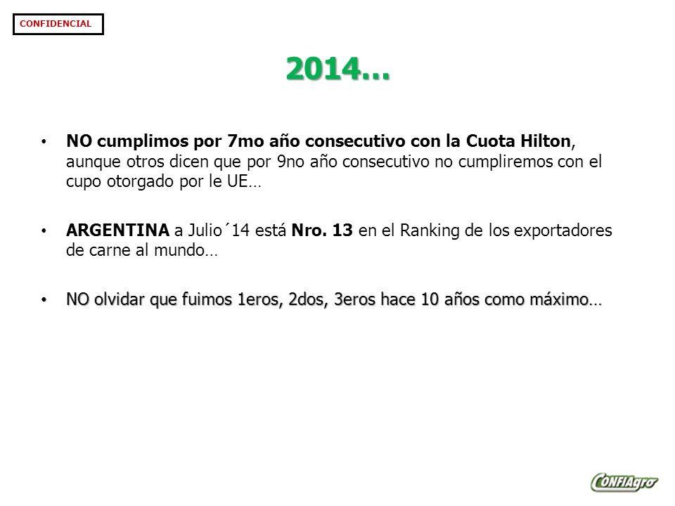2014… CONFIDENCIAL NO cumplimos por 7mo año consecutivo con la Cuota Hilton, aunque otros dicen que por 9no año consecutivo no cumpliremos con el cupo otorgado por le UE… ARGENTINA a Julio´14 está Nro.