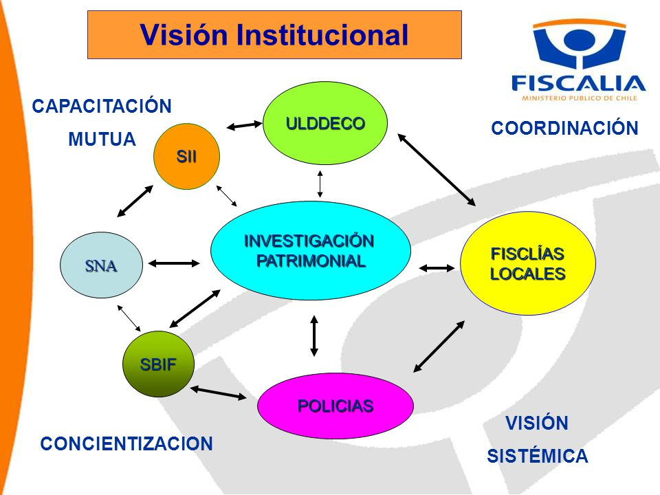 INVESTIGACIÓNPATRIMONIAL POLICIAS FISCLÍASLOCALES SII ULDDECO SBIF SNA CAPACITACIÓN MUTUA COORDINACIÓN CONCIENTIZACION VISIÓN SISTÉMICA Visión Institucional