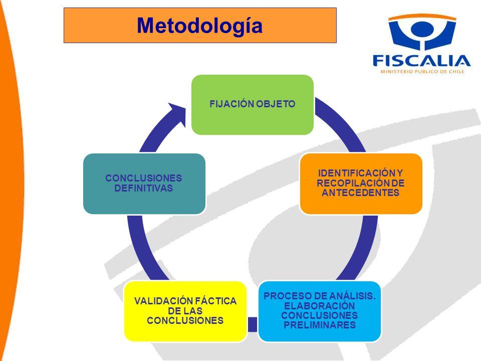 Metodología FIJACIÓN OBJETO IDENTIFICACIÓN Y RECOPILACIÓN DE ANTECEDENTES PROCESO DE ANÁLISIS.