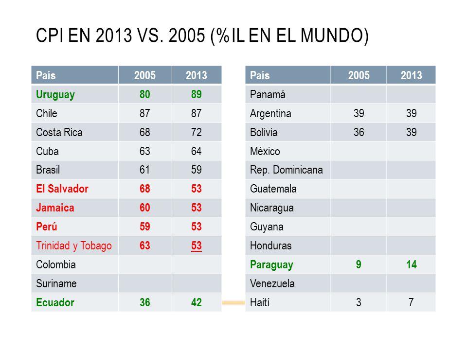 CPI EN 2013 VS.