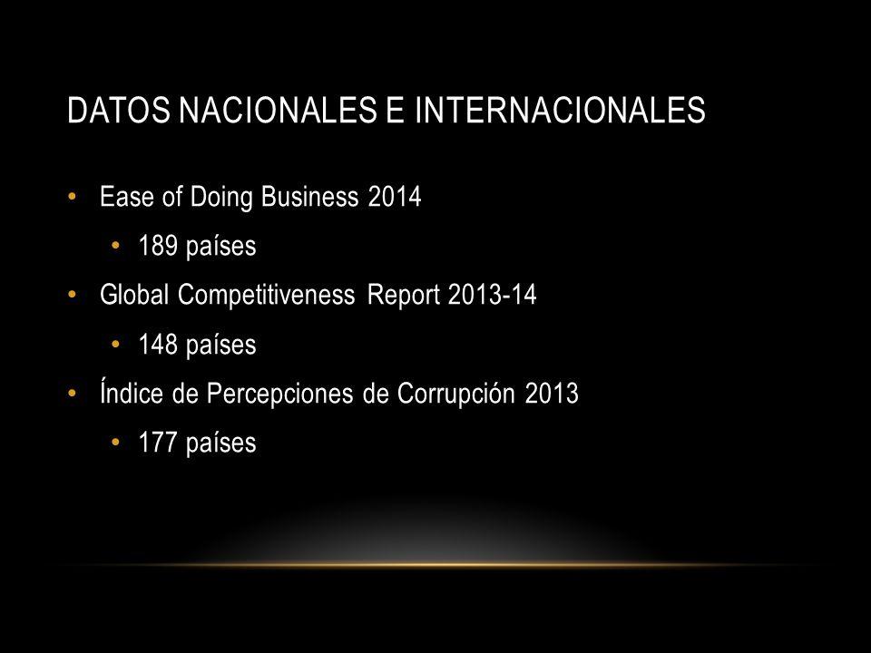 DATOS NACIONALES E INTERNACIONALES Ease of Doing Business 2014 189 países Global Competitiveness Report 2013-14 148 países Índice de Percepciones de Corrupción 2013 177 países