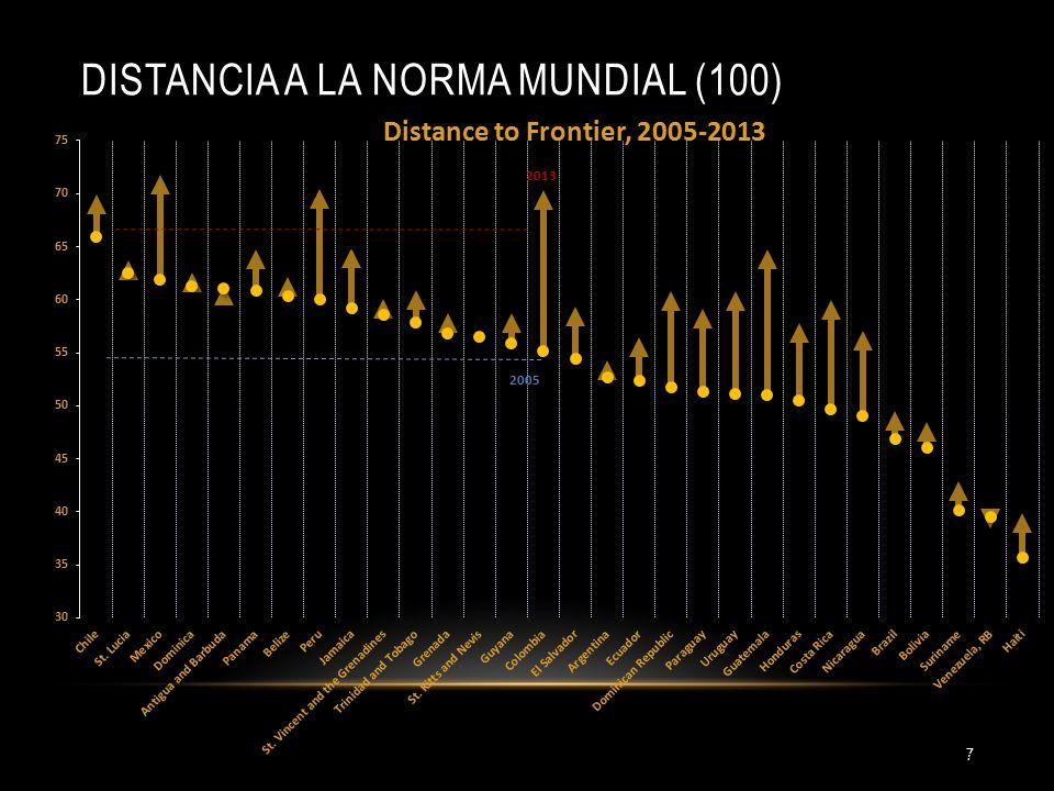 DISTANCIA A LA NORMA MUNDIAL (100) 7