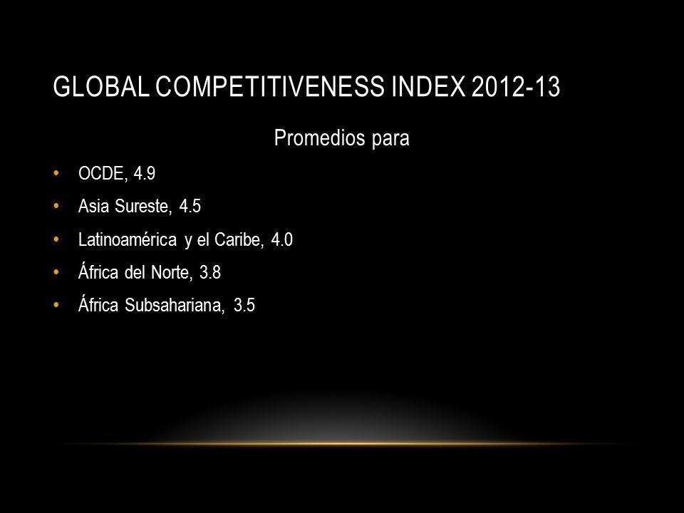 GLOBAL COMPETITIVENESS INDEX 2012-13 Promedios para OCDE, 4.9 Asia Sureste, 4.5 Latinoamérica y el Caribe, 4.0 África del Norte, 3.8 África Subsahariana, 3.5