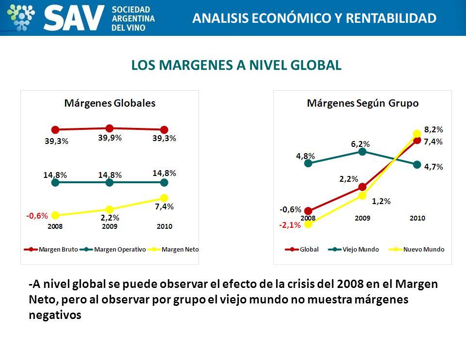LOS MARGENES A NIVEL GLOBAL -A nivel global se puede observar el efecto de la crisis del 2008 en el Margen Neto, pero al observar por grupo el viejo mundo no muestra márgenes negativos Programa de Internacionalización de Bodegas ANALISIS ECONÓMICO Y RENTABILIDAD