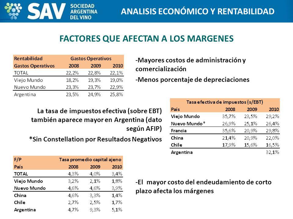 FACTORES QUE AFECTAN A LOS MARGENES -Mayores costos de administración y comercialización -Menos porcentaje de depreciaciones Programa de Internacionalización de Bodegas ANALISIS ECONÓMICO Y RENTABILIDAD -El mayor costo del endeudamiento de corto plazo afecta los márgenes La tasa de impuestos efectiva (sobre EBT) también aparece mayor en Argentina (dato según AFIP) *Sin Constellation por Resultados Negativos