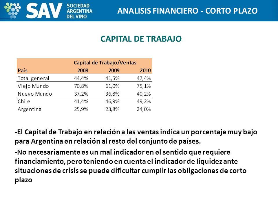 CAPITAL DE TRABAJO -El Capital de Trabajo en relación a las ventas indica un porcentaje muy bajo para Argentina en relación al resto del conjunto de países.