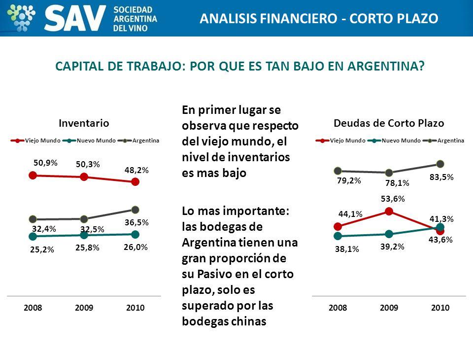 CAPITAL DE TRABAJO: POR QUE ES TAN BAJO EN ARGENTINA.