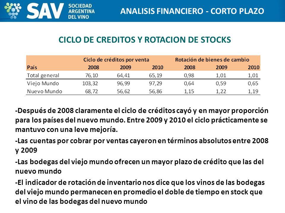 CICLO DE CREDITOS Y ROTACION DE STOCKS -Después de 2008 claramente el ciclo de créditos cayó y en mayor proporción para los países del nuevo mundo.