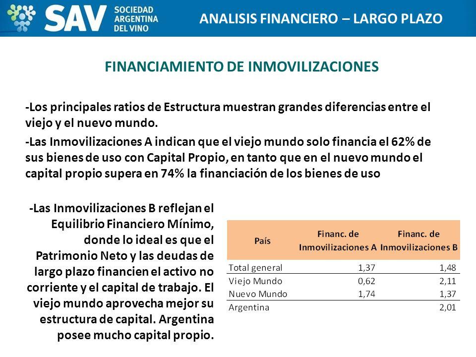 FINANCIAMIENTO DE INMOVILIZACIONES -Los principales ratios de Estructura muestran grandes diferencias entre el viejo y el nuevo mundo.