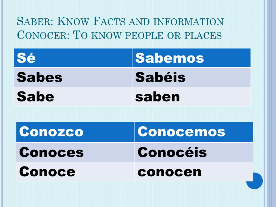 S ABER : K NOW F ACTS AND INFORMATION C ONOCER : T O KNOW PEOPLE OR PLACES SéSabemos SabesSabéis Sabesaben ConozcoConocemos ConocesConocéis Conoceconocen