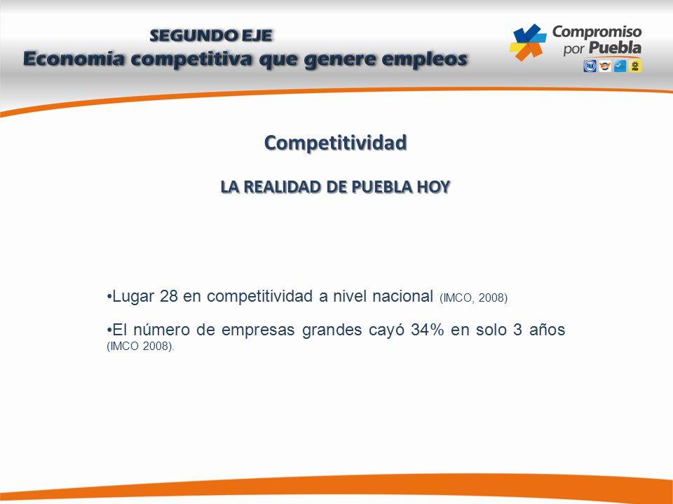Competitividad LA REALIDAD DE PUEBLA HOY Lugar 28 en competitividad a nivel nacional (IMCO, 2008) El número de empresas grandes cayó 34% en solo 3 años (IMCO 2008).