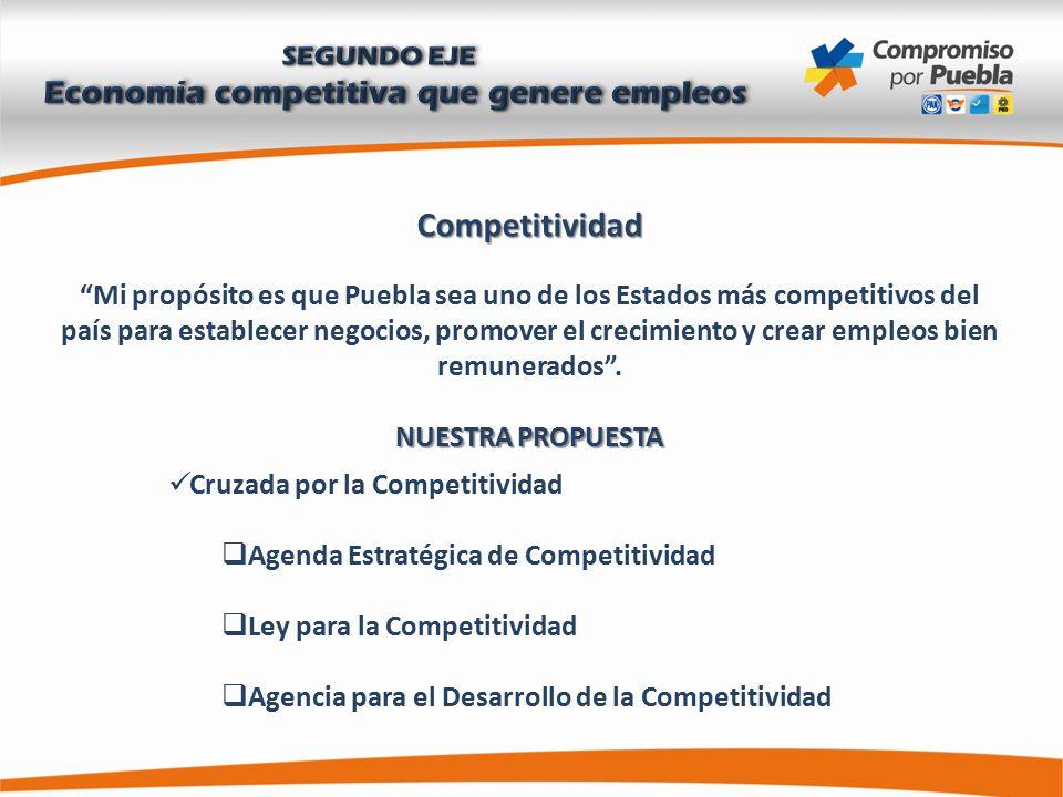 Competitividad Mi propósito es que Puebla sea uno de los Estados más competitivos del país para establecer negocios, promover el crecimiento y crear empleos bien remunerados .