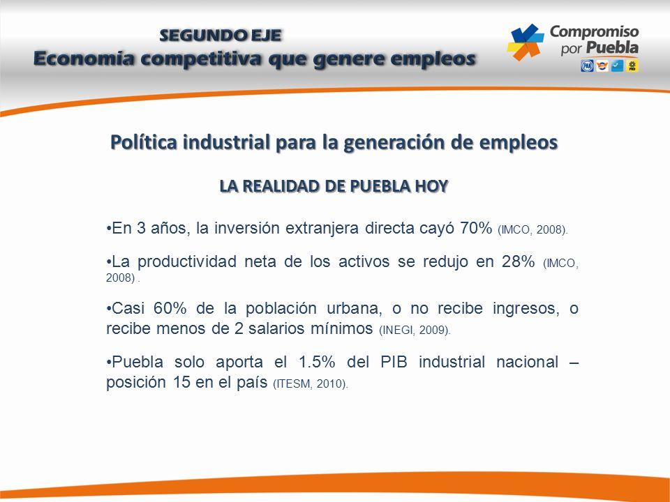 Política industrial para la generación de empleos LA REALIDAD DE PUEBLA HOY En 3 años, la inversión extranjera directa cayó 70% (IMCO, 2008).