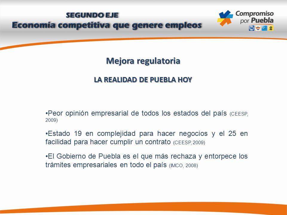 Mejora regulatoria LA REALIDAD DE PUEBLA HOY Peor opinión empresarial de todos los estados del país (CEESP, 2009) Estado 19 en complejidad para hacer negocios y el 25 en facilidad para hacer cumplir un contrato (CEESP, 2009) El Gobierno de Puebla es el que más rechaza y entorpece los trámites empresariales en todo el país (IMCO, 2008)