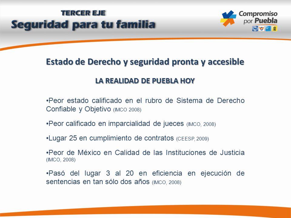 Estado de Derecho y seguridad pronta y accesible LA REALIDAD DE PUEBLA HOY Peor estado calificado en el rubro de Sistema de Derecho Confiable y Objetivo (IMCO 2008) Peor calificado en imparcialidad de jueces (IMCO, 2008) Lugar 25 en cumplimiento de contratos (CEESP, 2009) Peor de México en Calidad de las Instituciones de Justicia (IMCO, 2008) Pasó del lugar 3 al 20 en eficiencia en ejecución de sentencias en tan sólo dos años (IMCO, 2008)