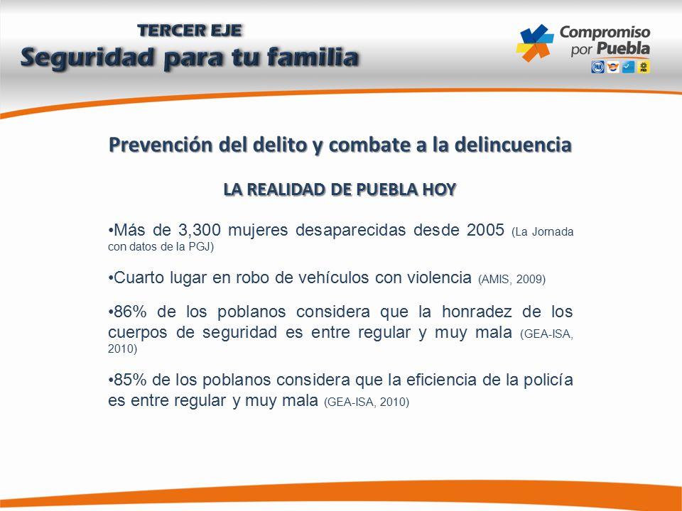 Prevención del delito y combate a la delincuencia LA REALIDAD DE PUEBLA HOY Más de 3,300 mujeres desaparecidas desde 2005 (La Jornada con datos de la PGJ) Cuarto lugar en robo de vehículos con violencia (AMIS, 2009) 86% de los poblanos considera que la honradez de los cuerpos de seguridad es entre regular y muy mala (GEA-ISA, 2010) 85% de los poblanos considera que la eficiencia de la policía es entre regular y muy mala (GEA-ISA, 2010)