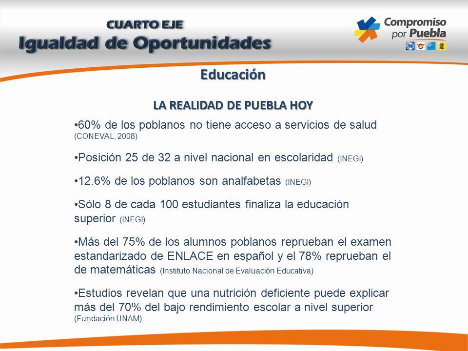 Educación LA REALIDAD DE PUEBLA HOY 60% de los poblanos no tiene acceso a servicios de salud (CONEVAL, 2008) Posición 25 de 32 a nivel nacional en escolaridad (INEGI) 12.6% de los poblanos son analfabetas (INEGI) Sólo 8 de cada 100 estudiantes finaliza la educación superior (INEGI) Más del 75% de los alumnos poblanos reprueban el examen estandarizado de ENLACE en español y el 78% reprueban el de matemáticas (Instituto Nacional de Evaluación Educativa) Estudios revelan que una nutrición deficiente puede explicar más del 70% del bajo rendimiento escolar a nivel superior (Fundación UNAM)