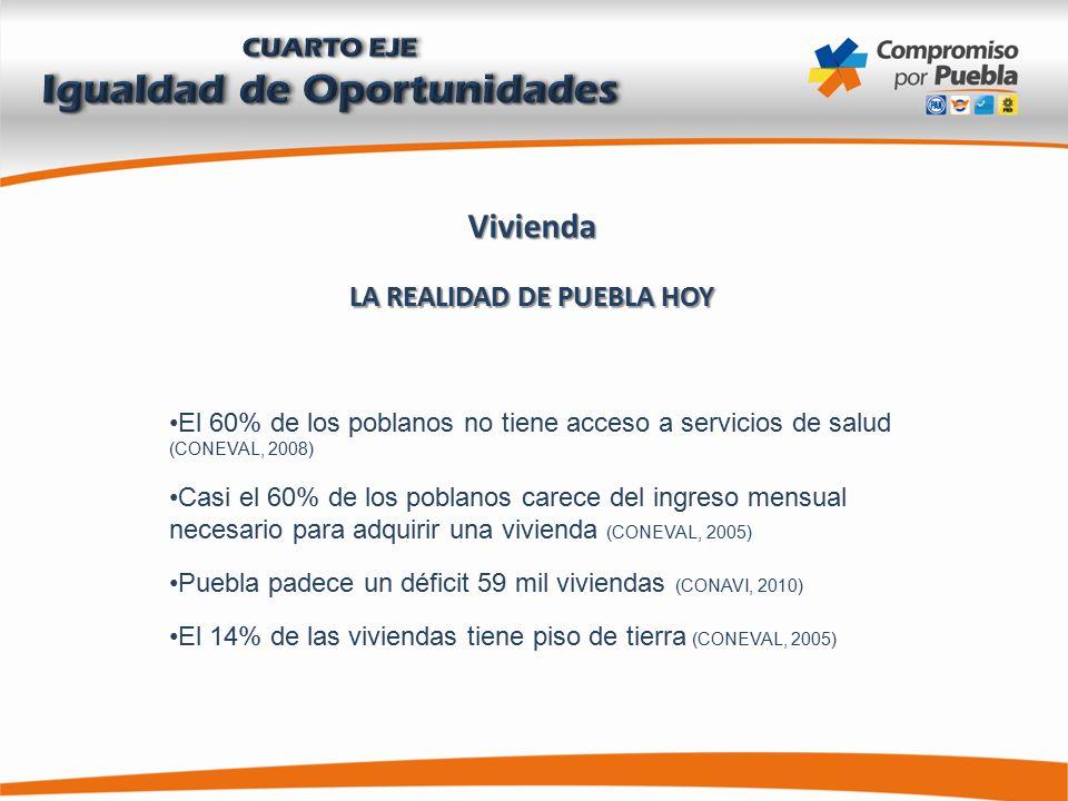Vivienda LA REALIDAD DE PUEBLA HOY El 60% de los poblanos no tiene acceso a servicios de salud (CONEVAL, 2008) Casi el 60% de los poblanos carece del ingreso mensual necesario para adquirir una vivienda (CONEVAL, 2005) Puebla padece un déficit 59 mil viviendas (CONAVI, 2010) El 14% de las viviendas tiene piso de tierra (CONEVAL, 2005)