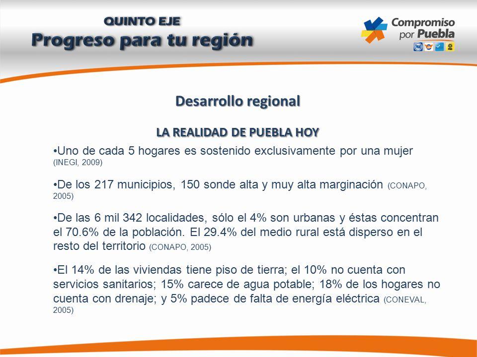 Desarrollo regional LA REALIDAD DE PUEBLA HOY Uno de cada 5 hogares es sostenido exclusivamente por una mujer (INEGI, 2009) De los 217 municipios, 150 sonde alta y muy alta marginación (CONAPO, 2005) De las 6 mil 342 localidades, sólo el 4% son urbanas y éstas concentran el 70.6% de la población.