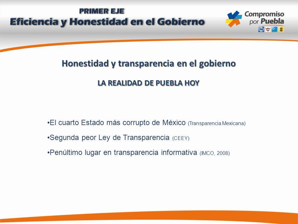 Honestidad y transparencia en el gobierno LA REALIDAD DE PUEBLA HOY El cuarto Estado más corrupto de México (Transparencia Mexicana) Segunda peor Ley de Transparencia (CEEY) Penúltimo lugar en transparencia informativa (IMCO, 2008)