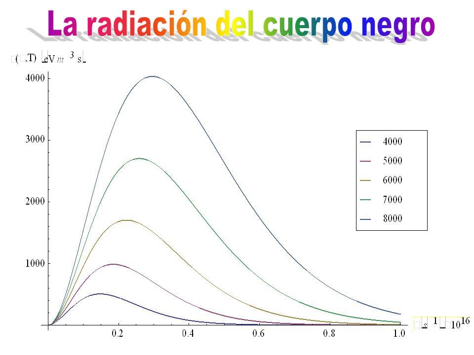  La radiación electromagnética y la cavidad se dejan mucho tiempo hasta que se alcance el equilibrio termodinámico.