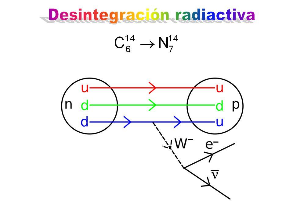 La vida media del C 14 es de 5730 años La probabilidad de que un átomo de C 14 decaiga en 5730 años es de ½ ¿Cómo sabe o cómo decide el átomo cuando decaer