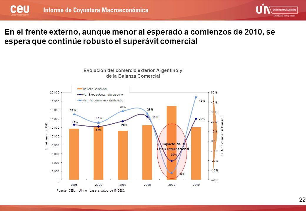 Evolución del comercio exterior Argentino y de la Balanza Comercial En el frente externo, aunque menor al esperado a comienzos de 2010, se espera que continúe robusto el superávit comercial 22