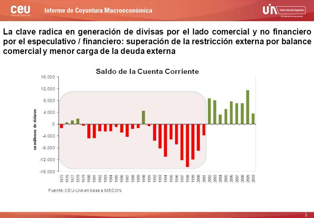23 La clave radica en generación de divisas por el lado comercial y no financiero por el especulativo / financiero: superación de la restricción externa por balance comercial y menor carga de la deuda externa