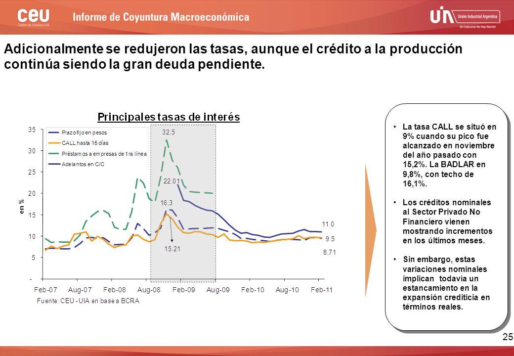 25 Adicionalmente se redujeron las tasas, aunque el crédito a la producción continúa siendo la gran deuda pendiente.