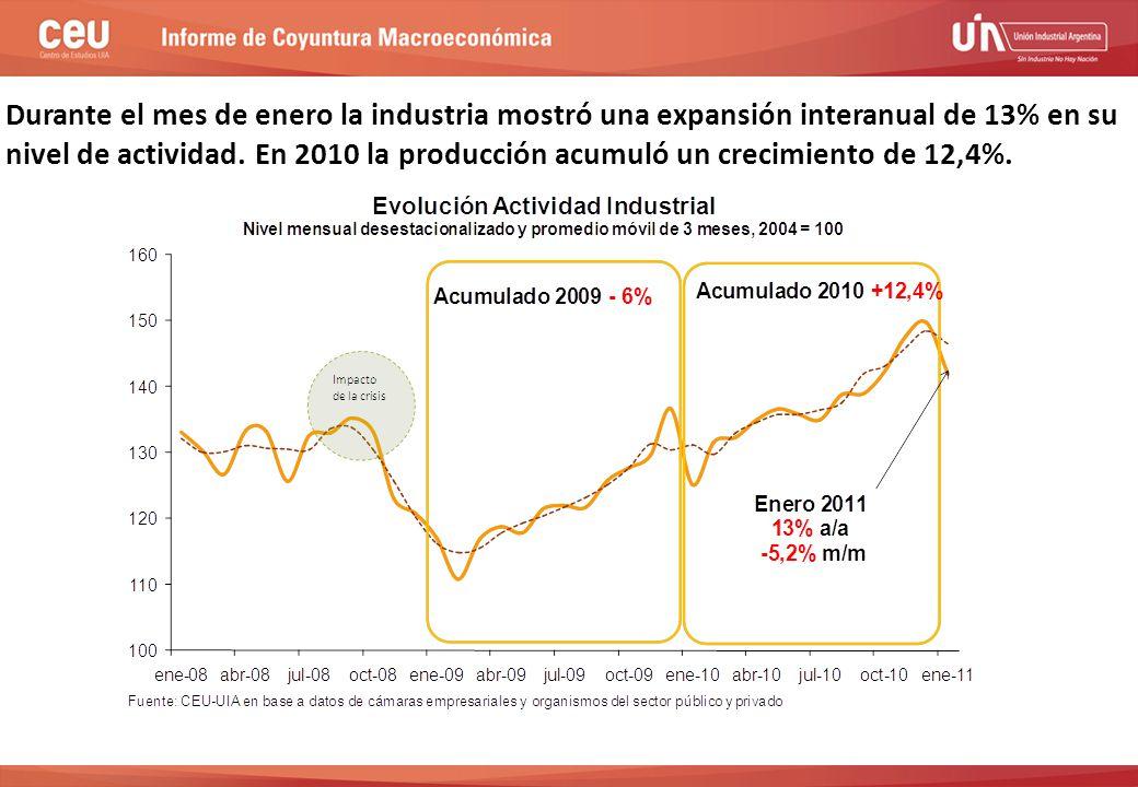 Durante el mes de enero la industria mostró una expansión interanual de 13% en su nivel de actividad.