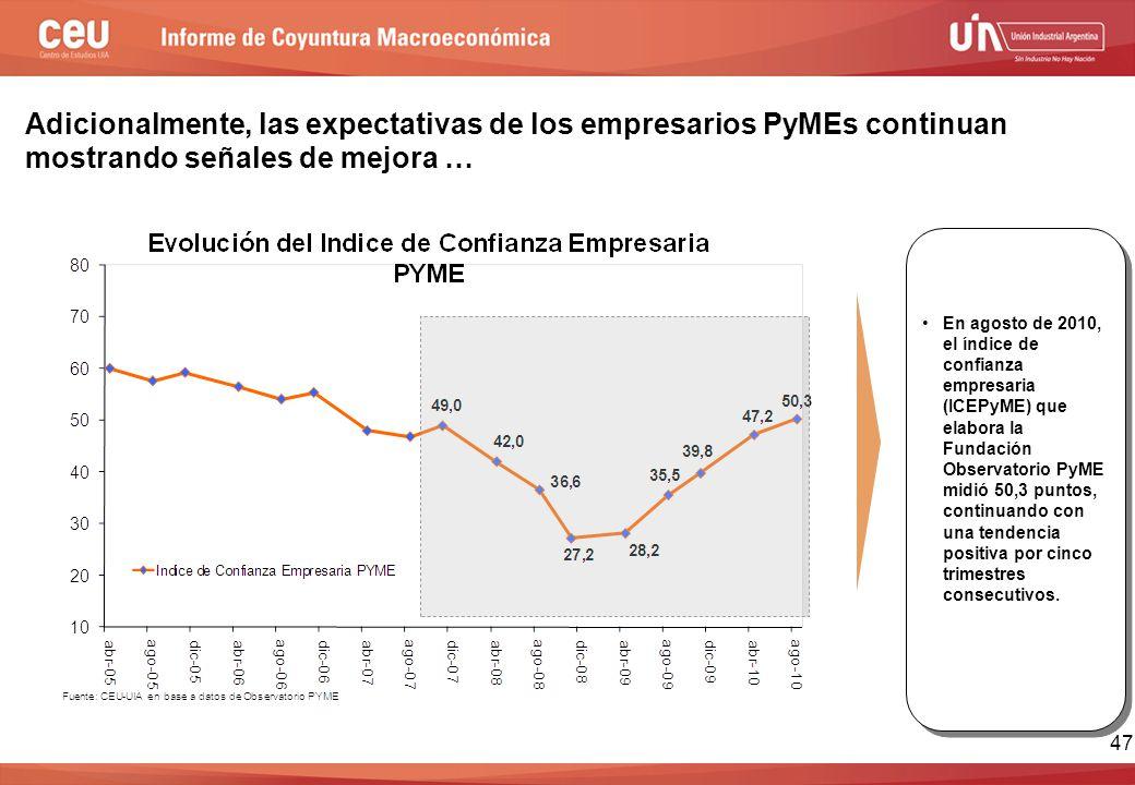 Adicionalmente, las expectativas de los empresarios PyMEs continuan mostrando señales de mejora … En agosto de 2010, el índice de confianza empresaria (ICEPyME) que elabora la Fundación Observatorio PyME midió 50,3 puntos, continuando con una tendencia positiva por cinco trimestres consecutivos.