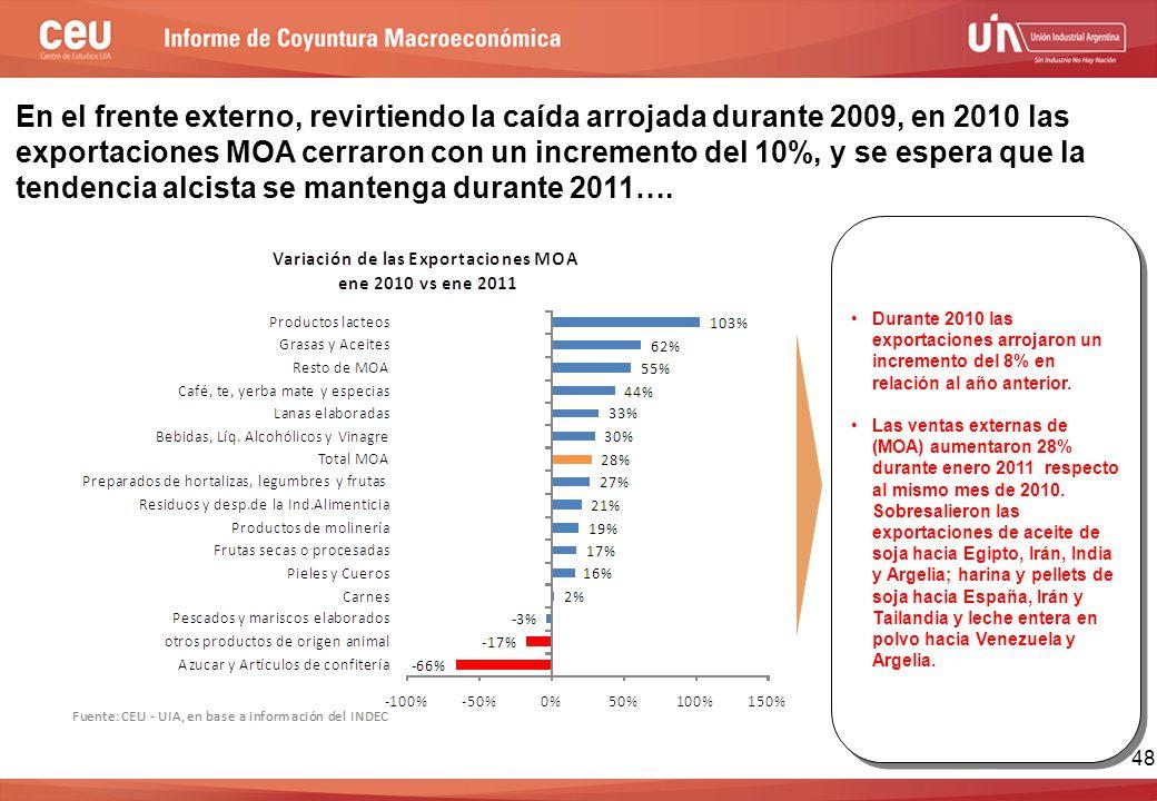48 En el frente externo, revirtiendo la caída arrojada durante 2009, en 2010 las exportaciones MOA cerraron con un incremento del 10%, y se espera que la tendencia alcista se mantenga durante 2011….