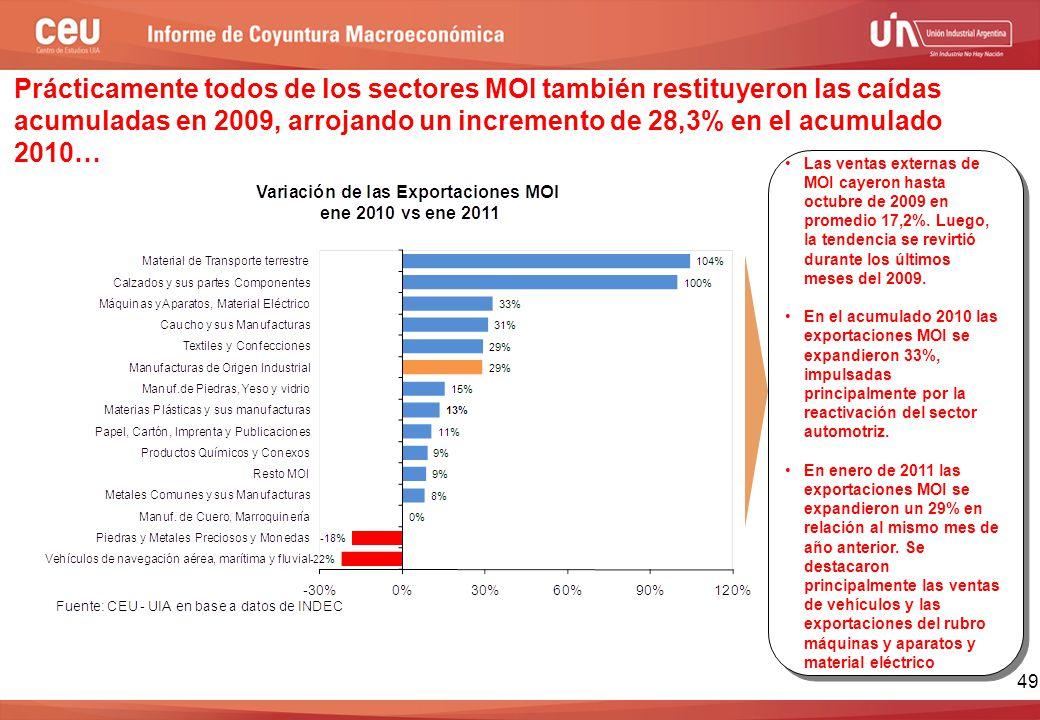 49 Las ventas externas de MOI cayeron hasta octubre de 2009 en promedio 17,2%.