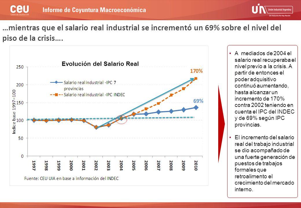 …mientras que el salario real industrial se incrementó un 69% sobre el nivel del piso de la crisis….