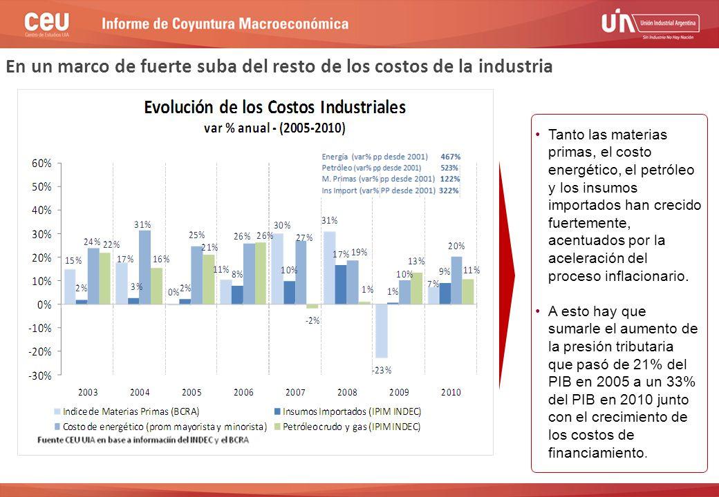 En un marco de fuerte suba del resto de los costos de la industria Tanto las materias primas, el costo energético, el petróleo y los insumos importados han crecido fuertemente, acentuados por la aceleración del proceso inflacionario.
