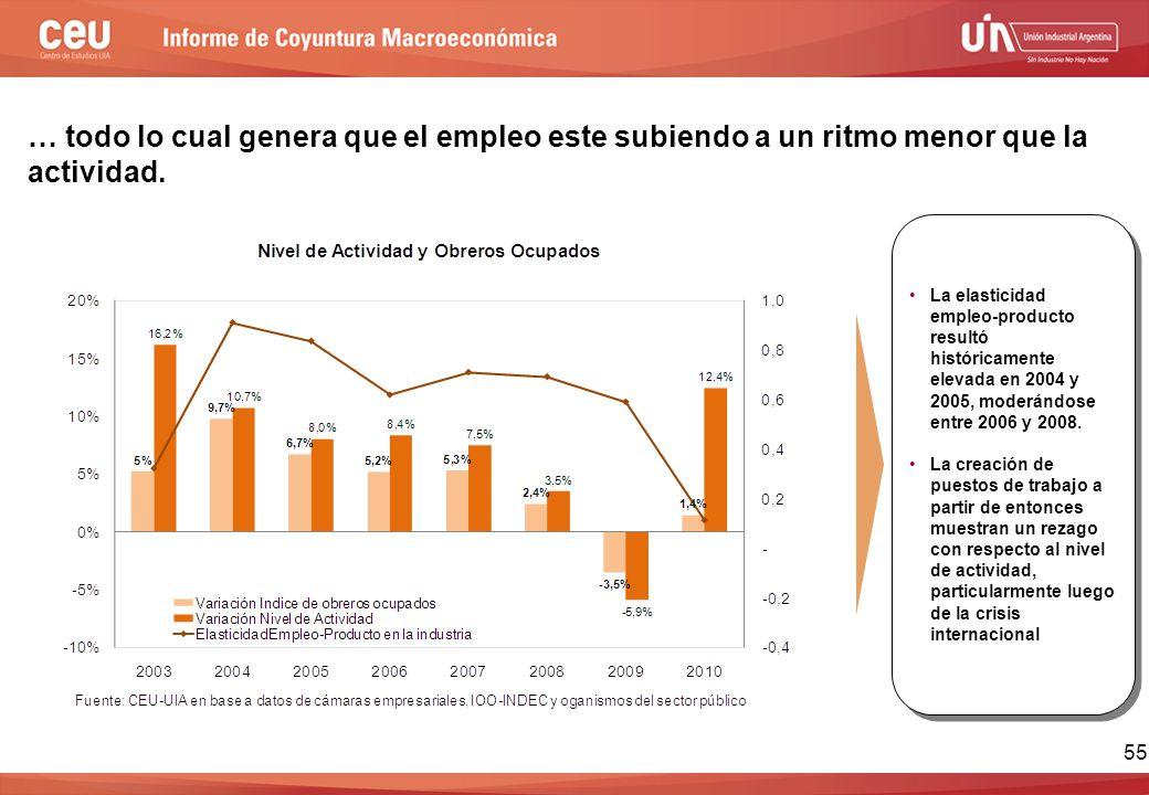 … todo lo cual genera que el empleo este subiendo a un ritmo menor que la actividad.
