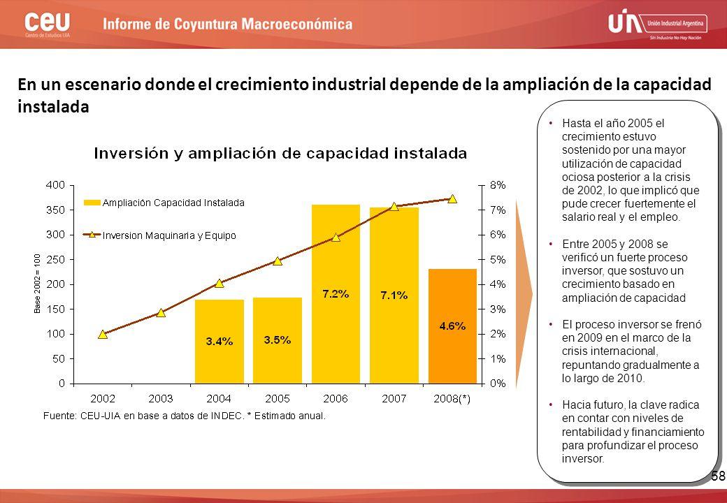 En un escenario donde el crecimiento industrial depende de la ampliación de la capacidad instalada Hasta el año 2005 el crecimiento estuvo sostenido por una mayor utilización de capacidad ociosa posterior a la crisis de 2002, lo que implicó que pude crecer fuertemente el salario real y el empleo.