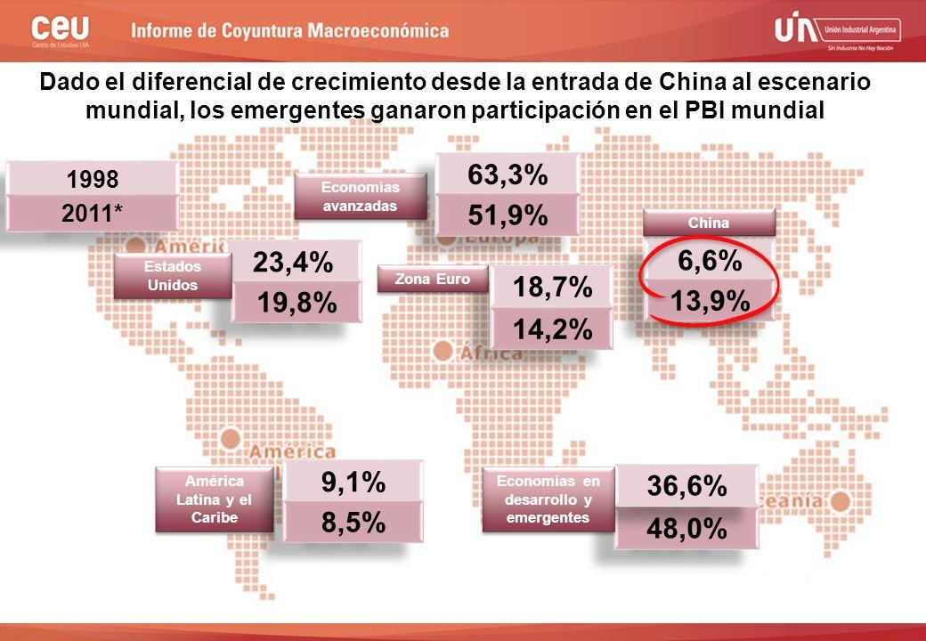 2do semestre de 2009 1998 18,7% 14,2% 23,4% 19,8% 48,0% 6,6% 13,9% Dado el diferencial de crecimiento desde la entrada de China al escenario mundial, los emergentes ganaron participación en el PBI mundial 2011* Estados Unidos Zona Euro China 36,6% Economías en desarrollo y emergentes América Latina y el Caribe 9,1% 8,5% Economías avanzadas 63,3% 51,9%