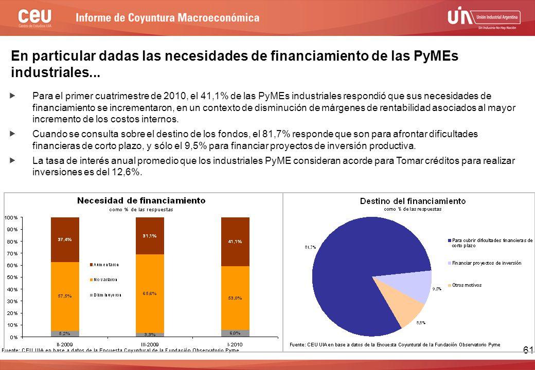  Para el primer cuatrimestre de 2010, el 41,1% de las PyMEs industriales respondió que sus necesidades de financiamiento se incrementaron, en un contexto de disminución de márgenes de rentabilidad asociados al mayor incremento de los costos internos.