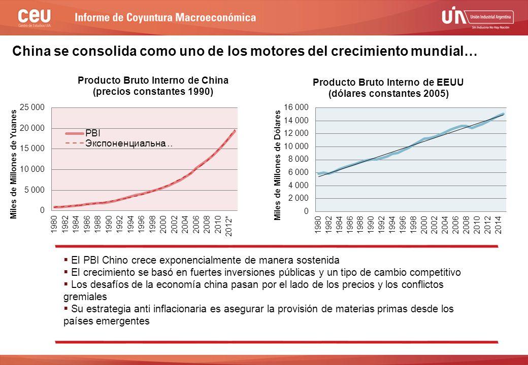 China se consolida como uno de los motores del crecimiento mundial…  El PBI Chino crece exponencialmente de manera sostenida  El crecimiento se basó en fuertes inversiones públicas y un tipo de cambio competitivo  Los desafíos de la economía china pasan por el lado de los precios y los conflictos gremiales  Su estrategia anti inflacionaria es asegurar la provisión de materias primas desde los países emergentes