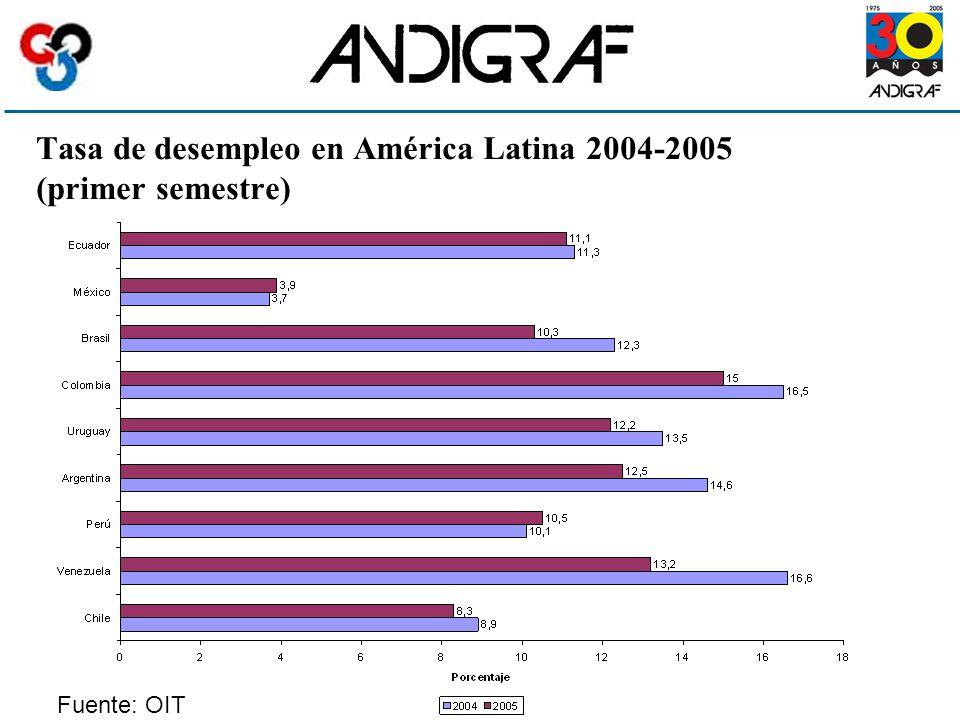 Tasa de desempleo en América Latina 2004-2005 (primer semestre) Fuente: OIT
