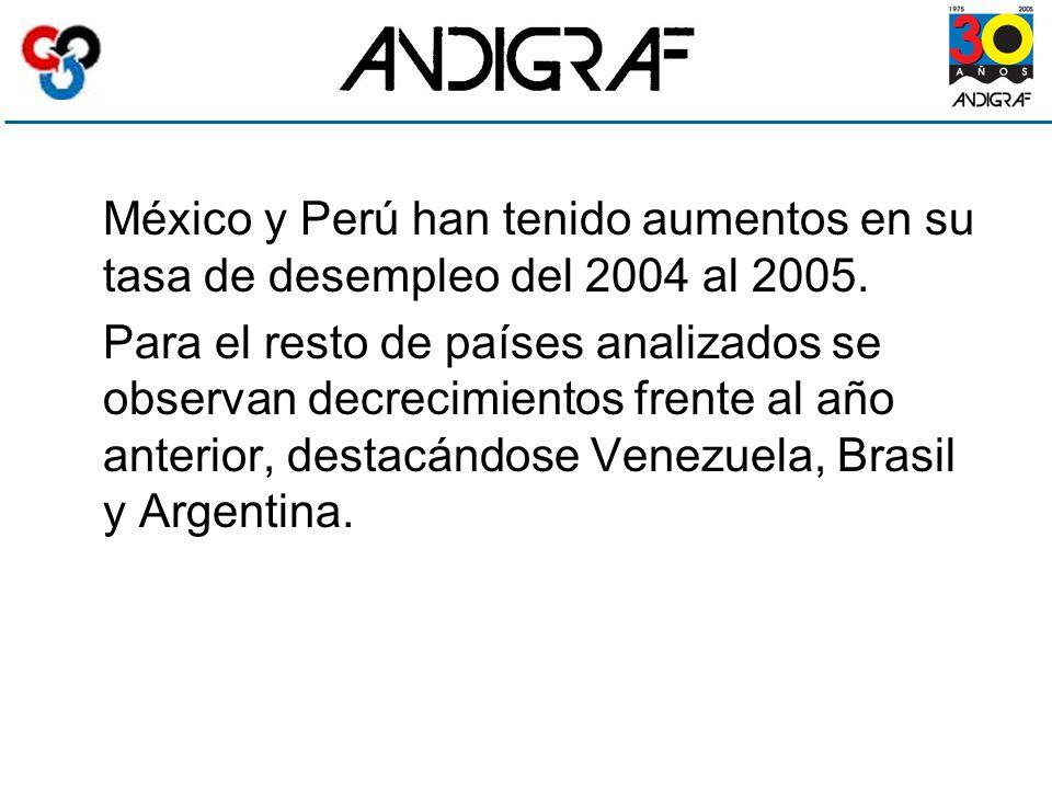 México y Perú han tenido aumentos en su tasa de desempleo del 2004 al 2005.