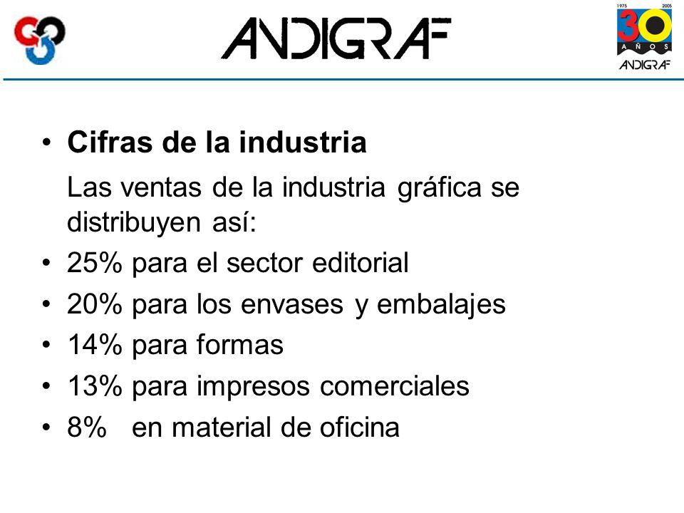 Cifras de la industria Las ventas de la industria gráfica se distribuyen así: 25% para el sector editorial 20% para los envases y embalajes 14% para formas 13% para impresos comerciales 8% en material de oficina