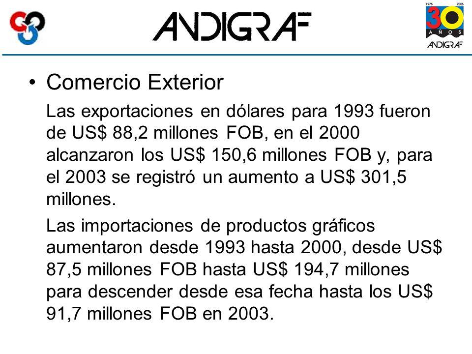 Comercio Exterior Las exportaciones en dólares para 1993 fueron de US$ 88,2 millones FOB, en el 2000 alcanzaron los US$ 150,6 millones FOB y, para el 2003 se registró un aumento a US$ 301,5 millones.
