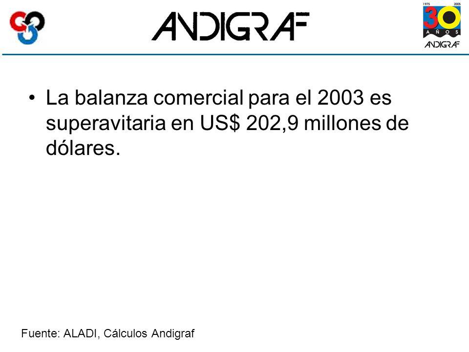 La balanza comercial para el 2003 es superavitaria en US$ 202,9 millones de dólares.