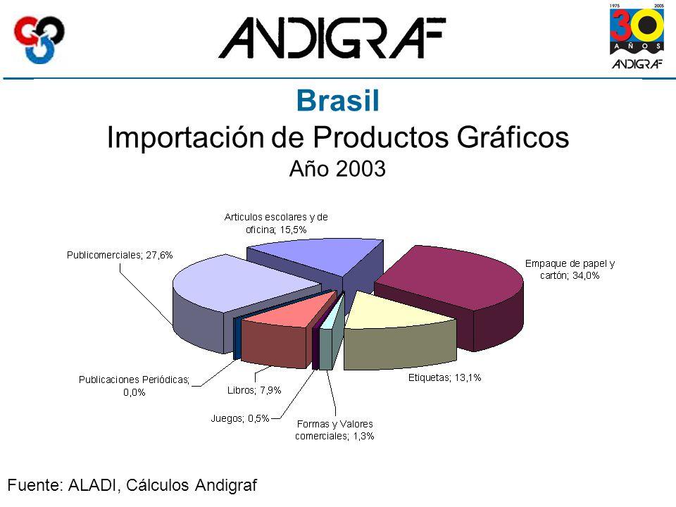 Brasil Importación de Productos Gráficos Año 2003 Fuente: ALADI, Cálculos Andigraf