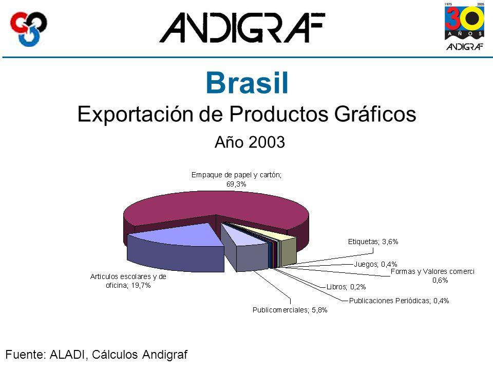 Brasil Exportación de Productos Gráficos Año 2003 Fuente: ALADI, Cálculos Andigraf