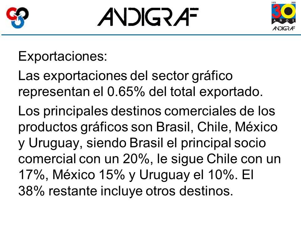 Exportaciones: Las exportaciones del sector gráfico representan el 0.65% del total exportado.